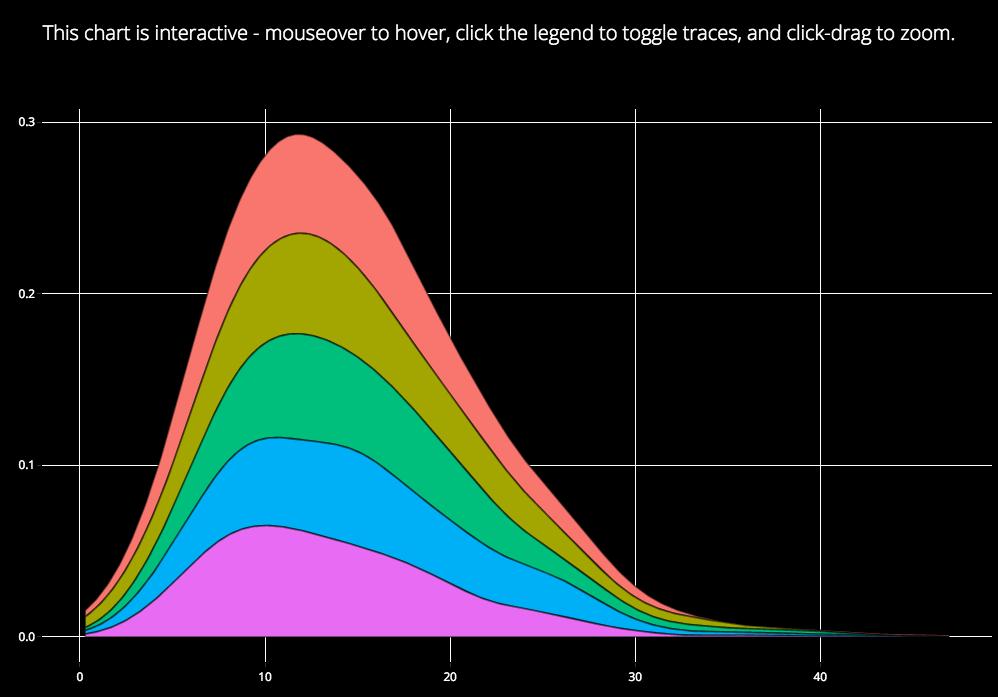Slide Decks - Plotly